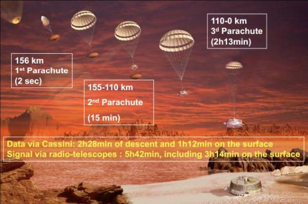 схема посадки Гюйгенса в 2005 году