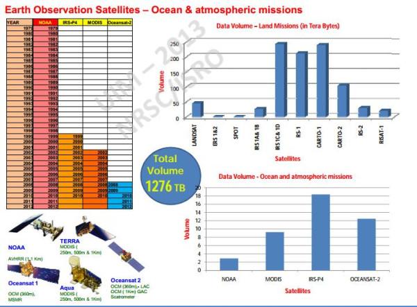Эволюция спутников для детальных оптических наблюдений