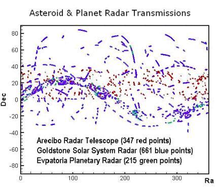 Покрытие неба радарами