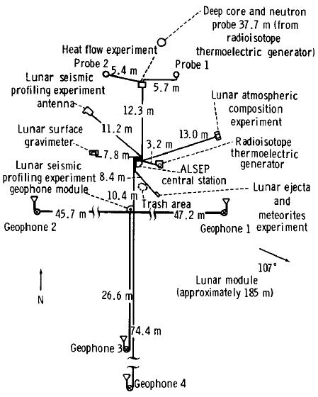 схема разрверутной станции Аполлона-17