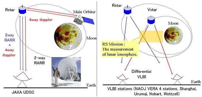 основной принцип работы микроспутников