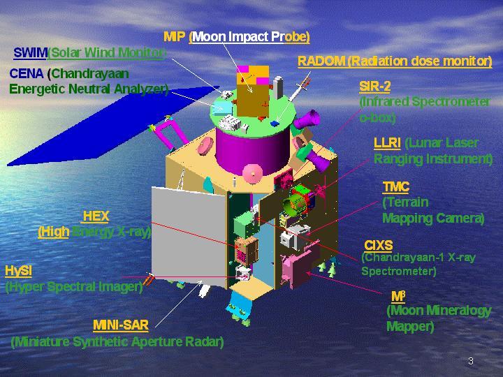 расположение MIP на аппарате Чандраян-1