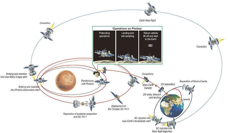 схема полета Инхо-1