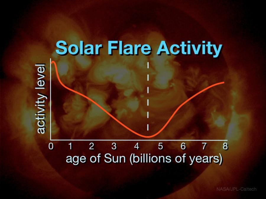 зависимость активности Солнца от его возраста