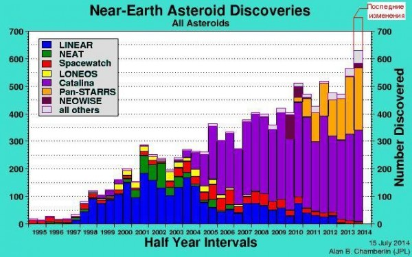 The Dynamics of an Asteroid  Wikipedia