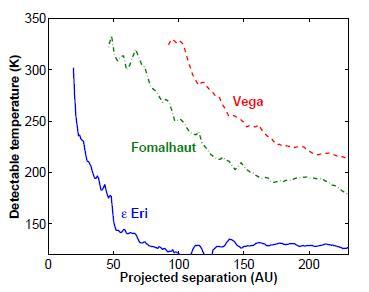 Пределы обнаружения планет с температурой