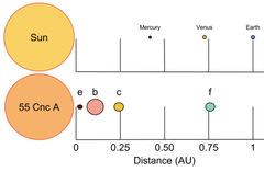 Сравнение Солнечной Системы и системы звезды 55 Рака