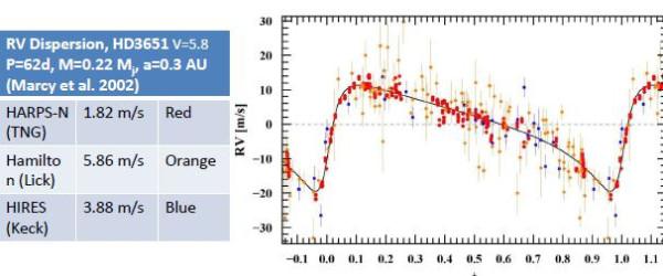 сравнение точности спектрографов