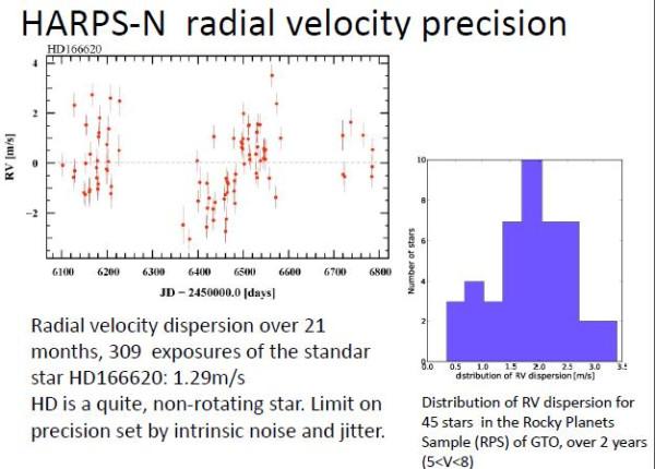 Дисперсия лучевых скоростей отобранных звезд