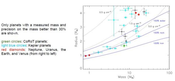 плотности небольших планет с точностью определения массы в 30 процентов и выше