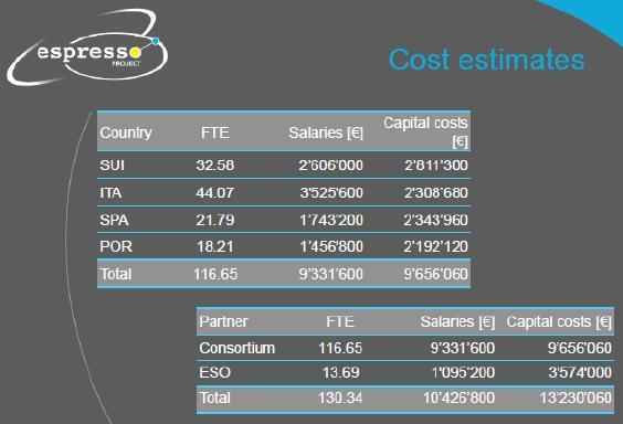 Стоимость ESPRESSO