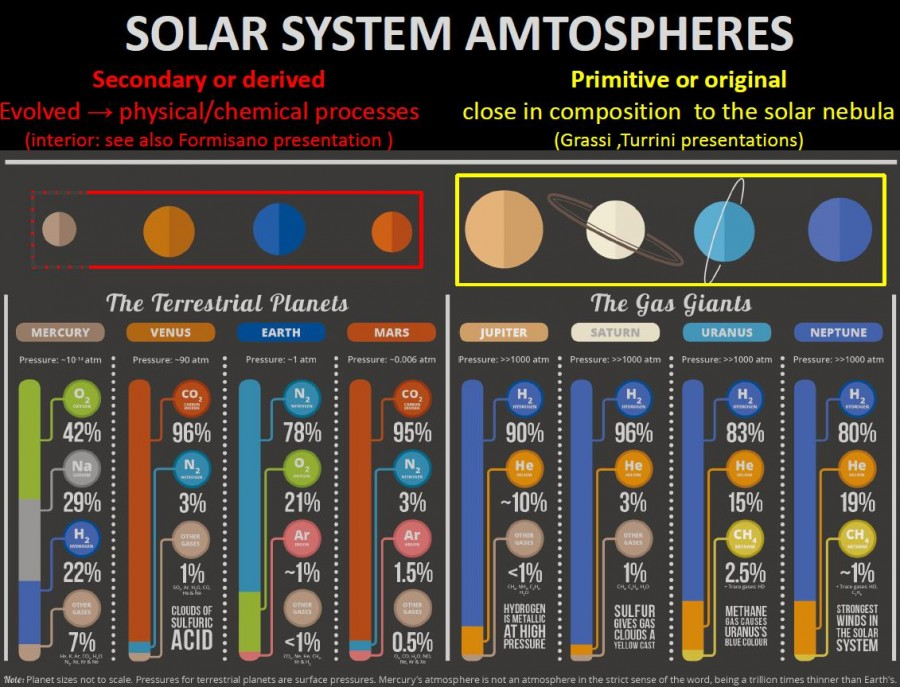 состав атмосфер планет Солнечной Системы