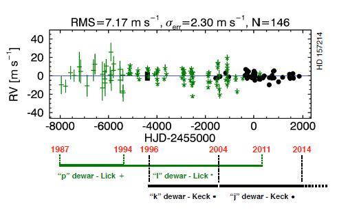 Пример длительных наблюдений близкой звезды HD 157214