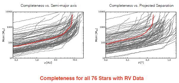 пределы обнаружения планет для всех 76 звезд выборки