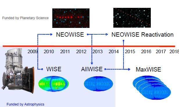 Прогресс в обзоре WISE