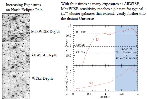 Прогресс в обзоре WISE 2