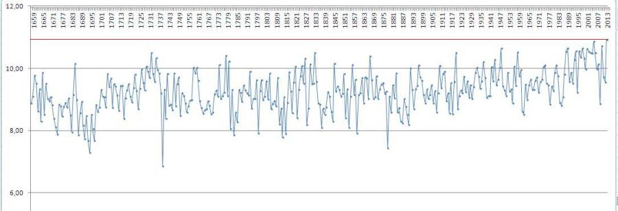 Среднегодовые температуры в Центральной Англии