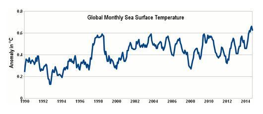 Средняя температура поверхности океана