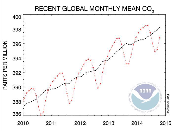 Содержание СО2 в атмосфере