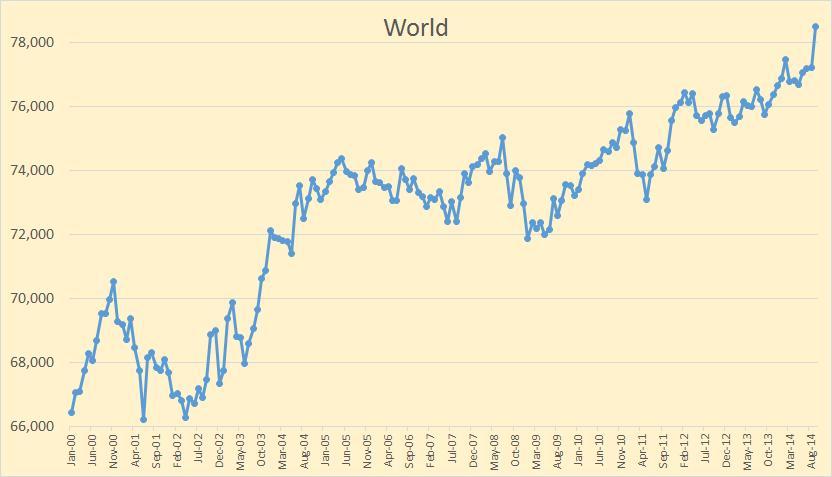 Добыча нефти в мире по сентябрь 2014 года