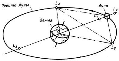 Точки либрации системы Земля-Луна