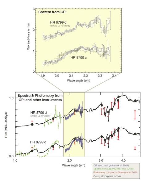 Спектры планет системы HR 8799