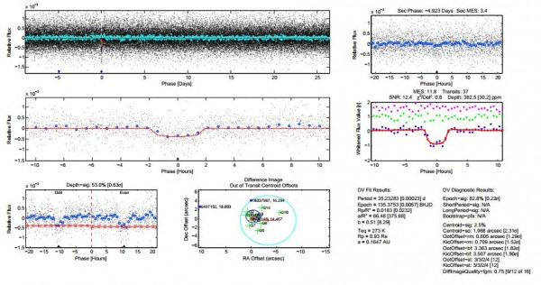 Параметры транзитного сигнала планеты KOI-3284.01