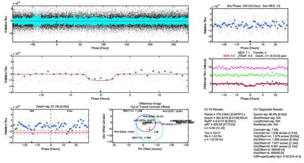Параметры транзитного сигнала кандидата KOI-5737.01