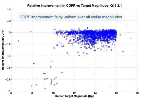 Зависимость улучшения точности фотометрии от яркости звезды