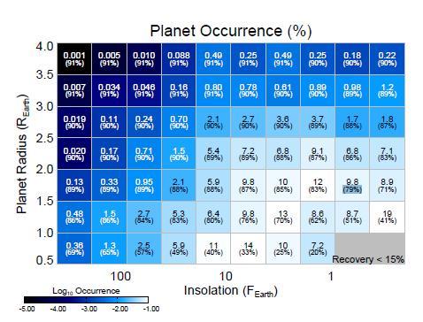Частота планет у красных карликов