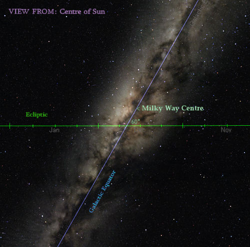 galactic alignment consequences - 500×493