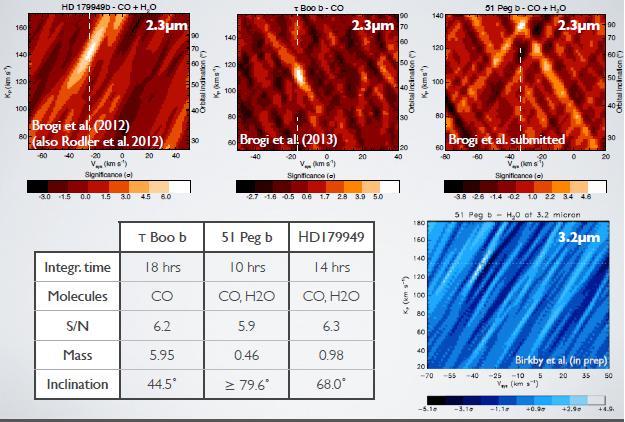 Нетранзитные планеты, у которых удалось измерить орбитальную скорость через доплеровское смещение в спектрах