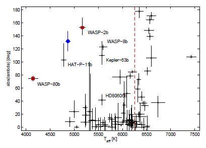 Углы между звездными экваторами и плоскостям планетных орбит