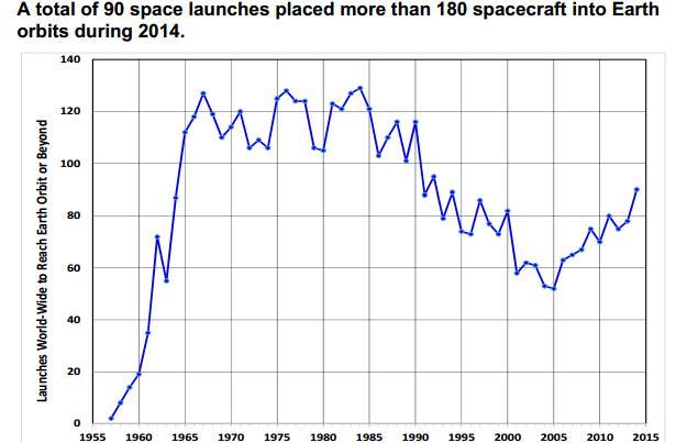 Количество запусков