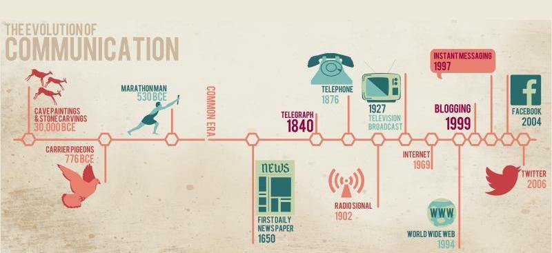 Эволюция средств связи