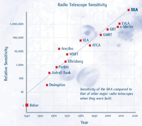 Чувствительность радиотелескопов