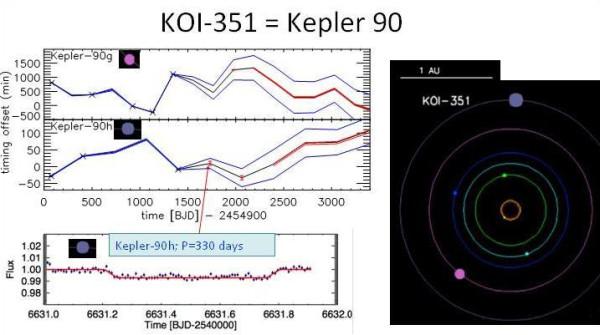 Кеплер-90