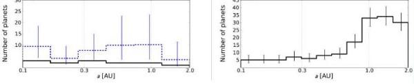 Распределение периодов нептунов и юпитеров