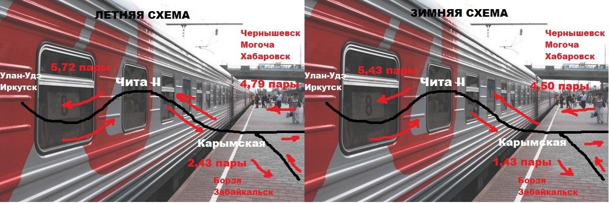 что если поезд ходит через