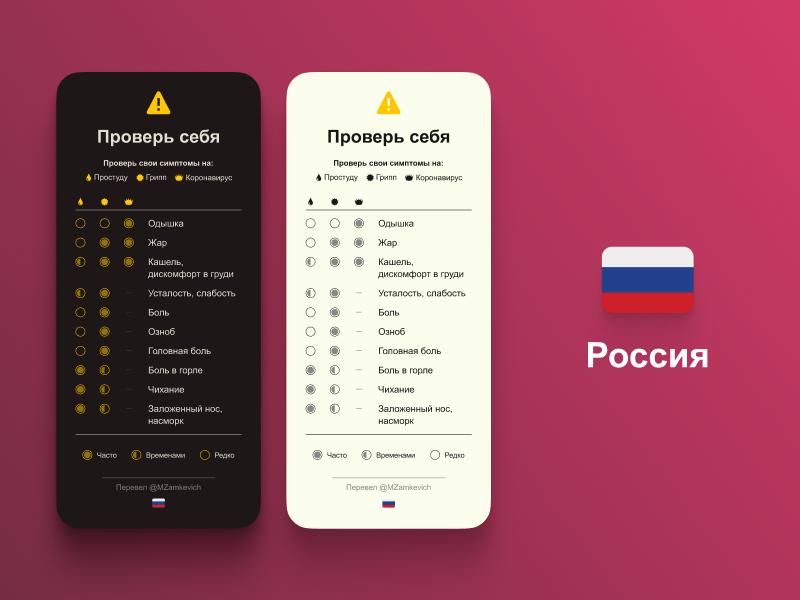 Таблица симптомов COVID-19 Русский язык