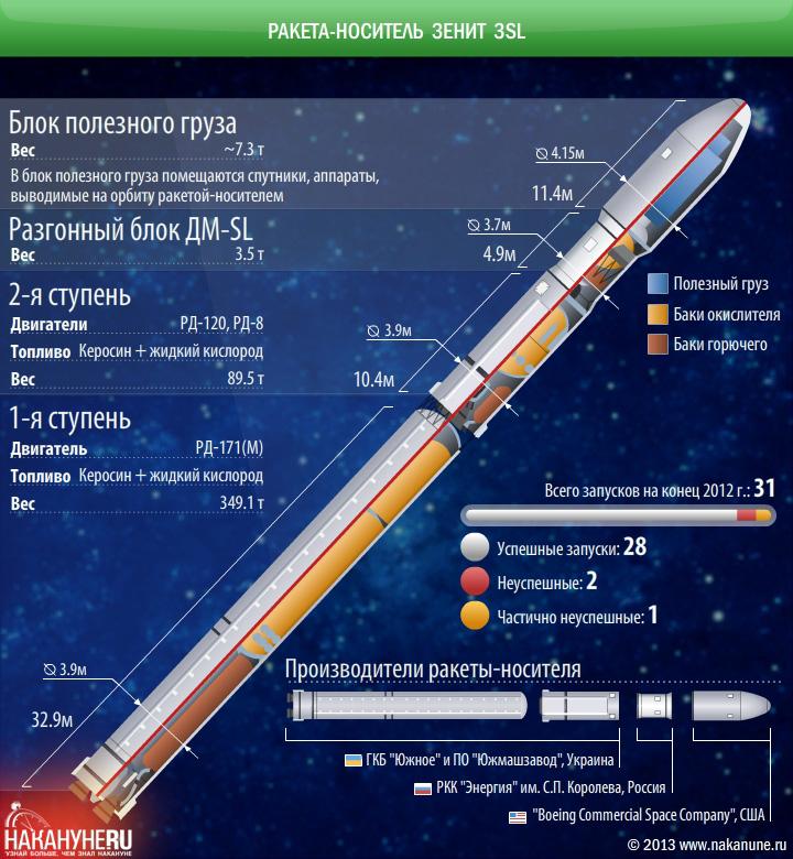 Очередной спутник глонасс выведен на орбиту он был запущен с плесецка ракетой-носителем союз-21б
