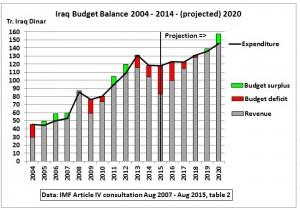 Iraq_budget_balance_2004-2020_IMF (1).jpg