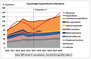 Iraq_Budget_Expenditure_IMF_2010_2020.jpg