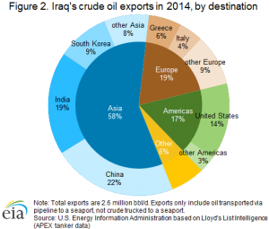 Iraq_crude_oil_exports.png