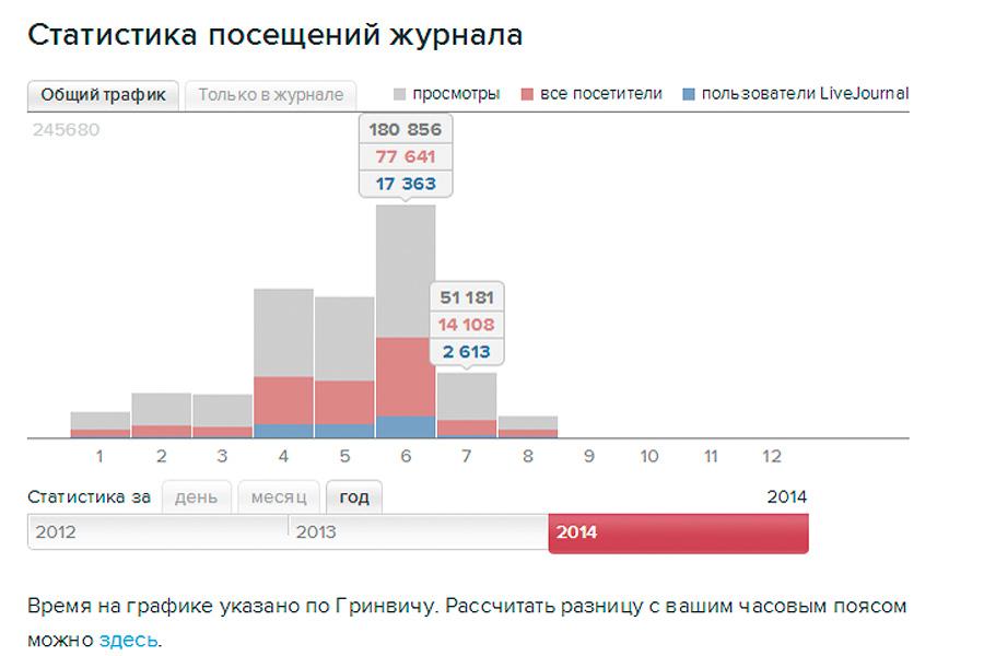 Посещаемость ЖЖ за 2014 год