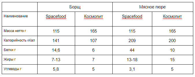 Space food in tubes Spacefood, Cosmopit, tube, Cosmopit, technology, tubes, can, manufacturer, manufacturer, several, Tubes, total, more, Moscow, Now, power, cosmonautics, online store, napkin, sales