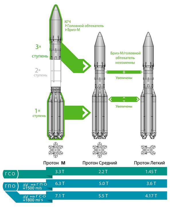 Коммерческие перспективы «Роскосмоса»