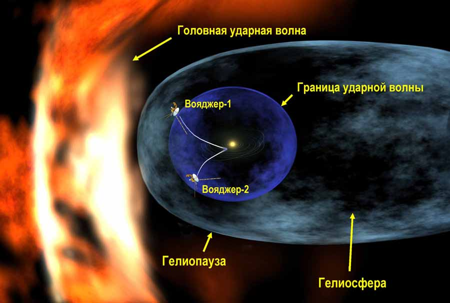 Voyager_1_entering_heliosheath_region_-_RUS