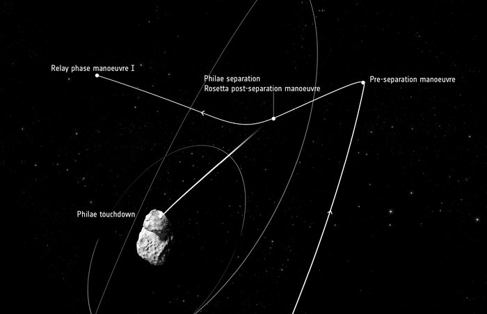 Rosetta_s_trajectory_12_November_node_full_image_2