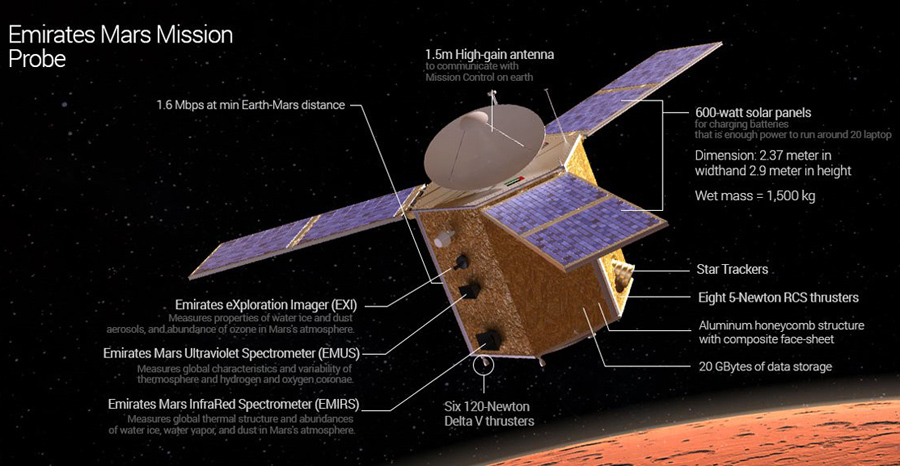 Illustration of Emirates Mars Mission Probe showing various subsystems